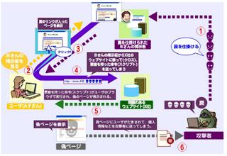 IPA XSS(CSS)図