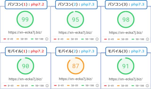 PC環境/モバイル環境php7.2➡php7.3