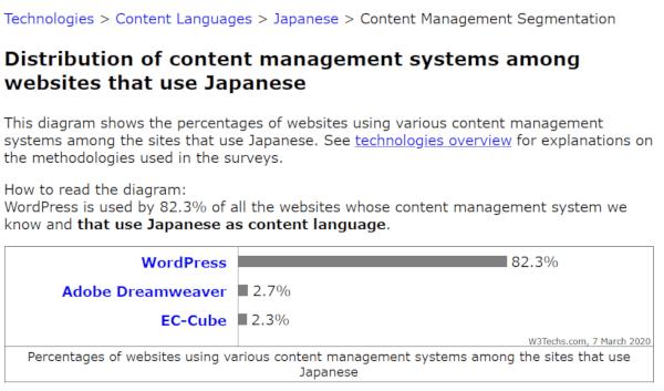 CMS WordPressシェア